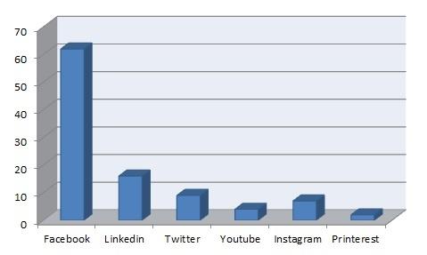 Thrust marketing social media marketing paderborn