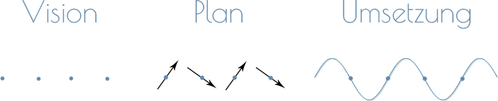 thrust marketing planung